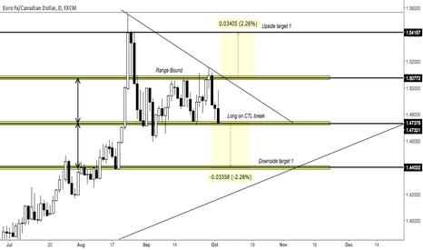 EURCAD: EURCAD - Range breakout impending
