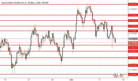 AUDUSD: AUD/USD: Australian dollar remains under pressure