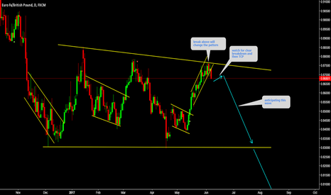 EURGBP: EURGBP Watch for clear breakdown and then TCP