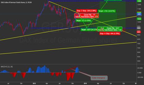 GER30: Trade plan for DAX (Hidden Divergence + Trendline + Wolfe Waves)