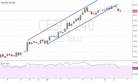 CESC: CESC Short below 850 with Stop of 856 for Target of 844