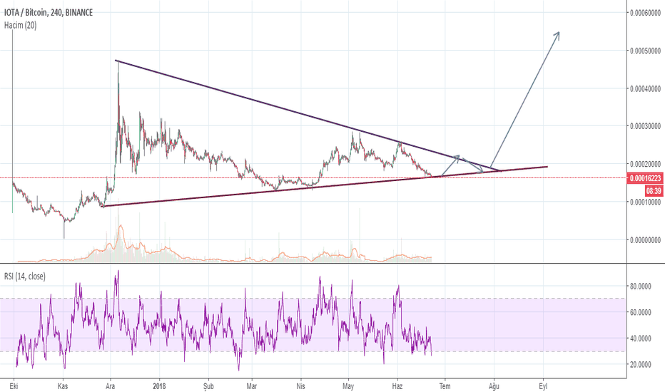 IOTABTC: IOTA Long Term