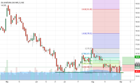 ONGC: ONGC consolidation on support level