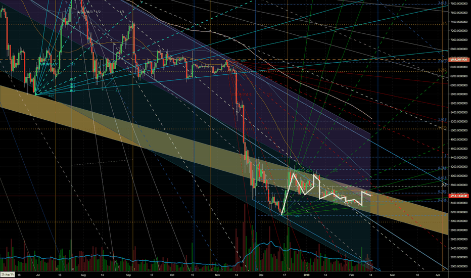 BTCUSD: BTC currently confined to channel hell