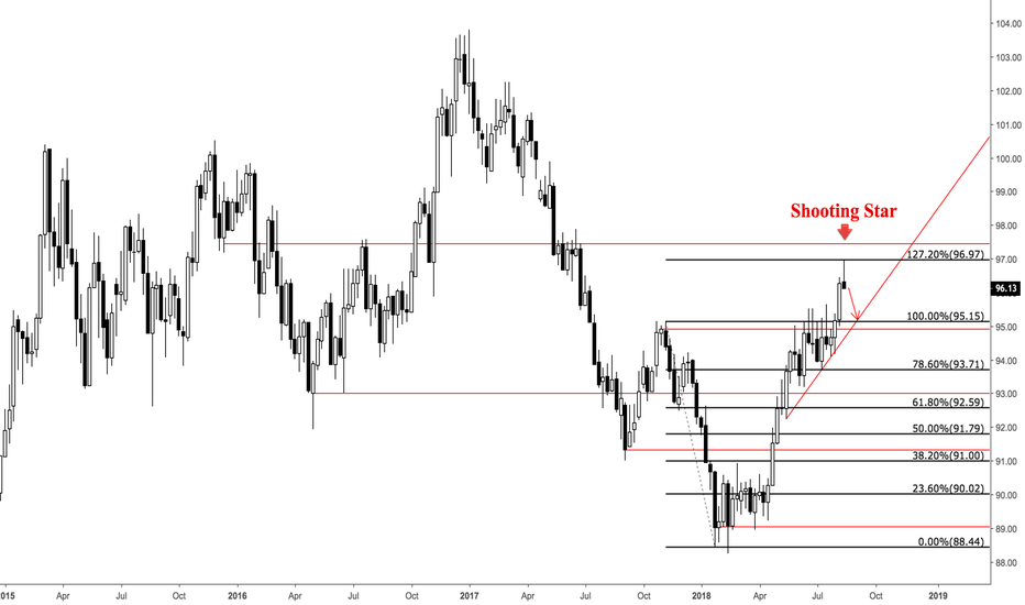 DXY: DXY - Shooting Star and Rejection off 1.272 Extension