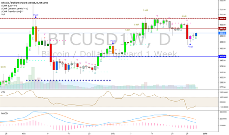 BTCUSD1W: Daily btcusd1w okfut long with tight stops