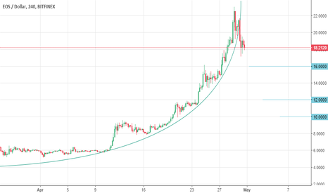 EOSUSD: Parabolic curve is broken