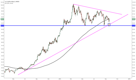 DXY: Dollar support to watch closely