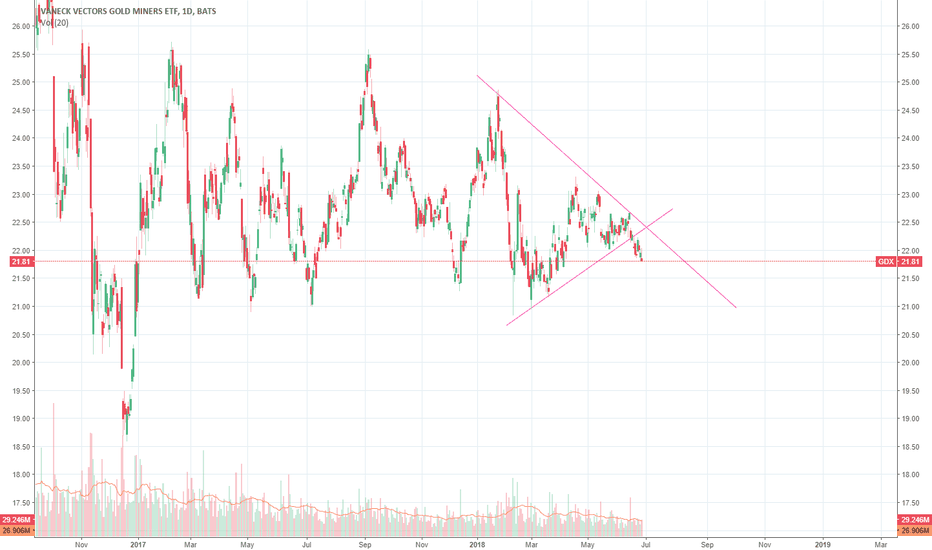 GDX: SELL YOUR GOLD TO ME
