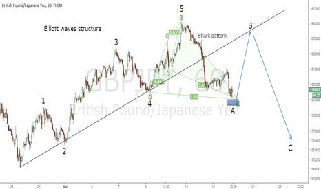 GBPJPY: Harmonic trading & Elliott waves on GBP/JPY 1H