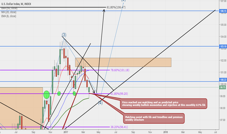 DXY: DXY (Dollar Index) Updated idea