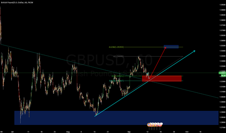 GBPUSD: 1 ultimate rule to remember. The trend is your friend