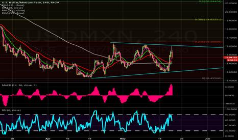 USDMXN: $USDMXN 4hr triangle wait for breakout - pref bullish scenario