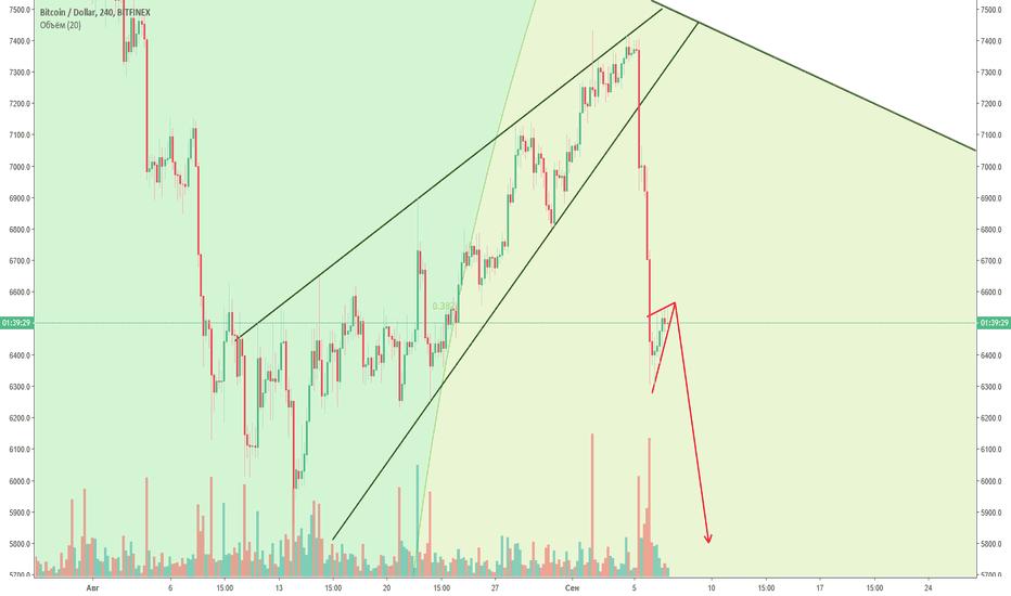 BTCUSD: Продолжение падения, медвежий вымпел. BTC/USD. Таймфрейм 4H.