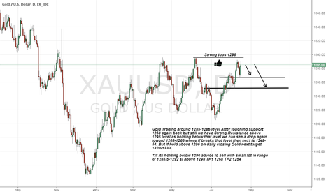XAUUSD: Gold Facing Strong Resistance above 1290 level and top 1296