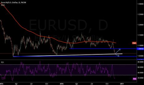 EURUSD: EURUSD Breakout or Pullback?