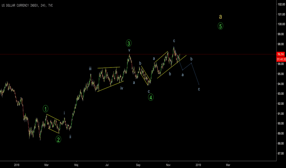 DXY: Dollar index DXY