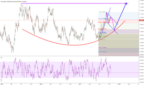 AUDNZD: AUDNZD: back drop down to the curve to bulid the bottom