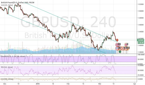 GBPUSD: I think it will go down and then will shoot up