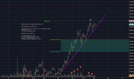 ETHUSD: Ethereum is in a straight line run-up from A to B