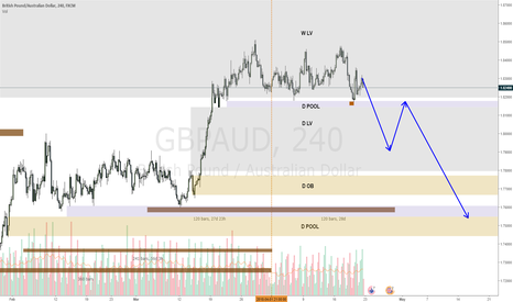 GBPAUD: GBPAUD accumulation for pound drop