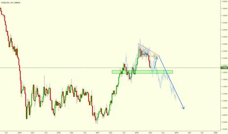 EURUSD: EUR/USD набор короткой позиции. История повторяется?