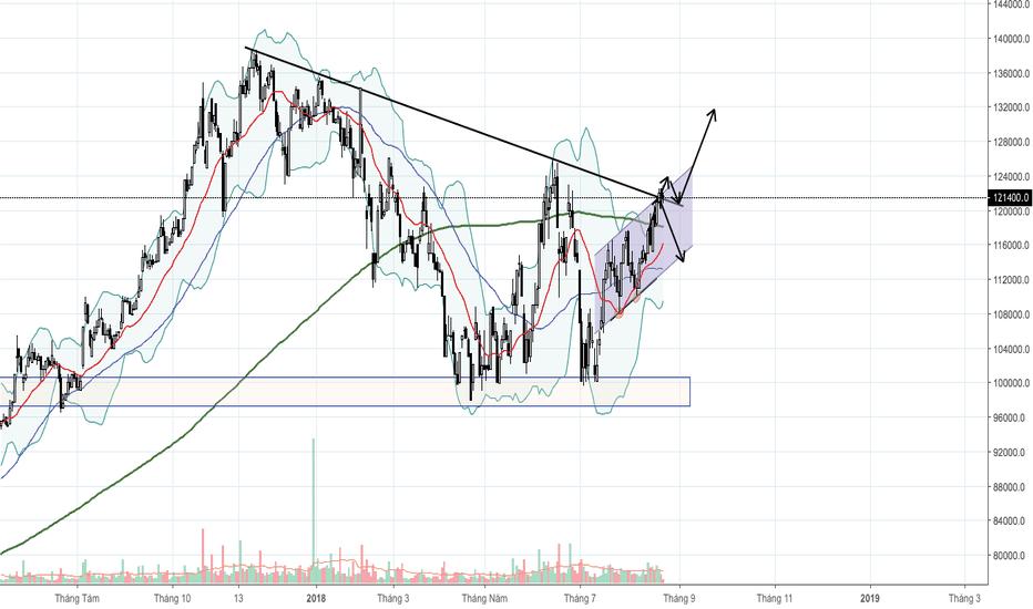 MWG: MWG có phá được trend để đi lên?