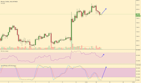 BTCUSD: The importance of admitting you were wrong. I was wrong. Sorry.