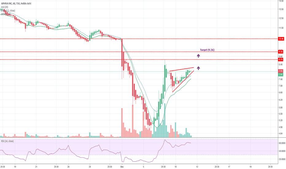 APHRIA — TradingView