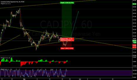 CADJPY: CJ still looking upsite. dont miss these big mouve