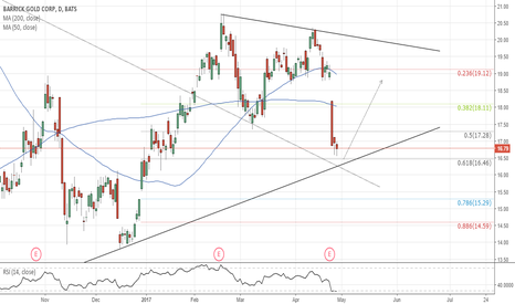 ABX: ABX(daily chart). At trend line Support. 61.8%