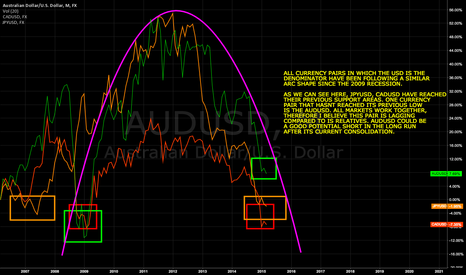 AUDUSD: WHY AUDUSD MIGHT BE A GOOD LONG-TERM SHORT