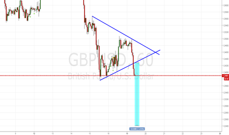 GBPUSD: GBPUSD triangle is broken,continue downtrend
