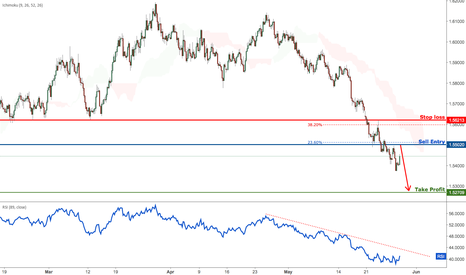 EURAUD: EURAUD Approaching Resistance, Prepare For A Drop