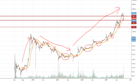 BTCUSD: The curious case of Bitcoin and MA100