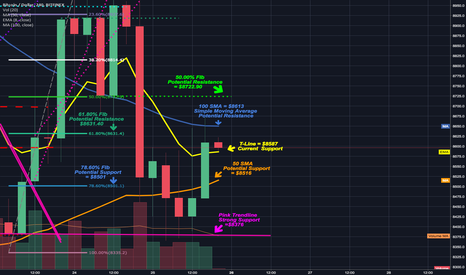 BTCUSD: 4hr closes above T-line & 50MA; good sign but still in limbo.