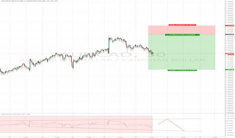 AUDCAD: AUDCAD. 1.02930 Sell