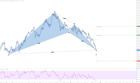 NZDCAD: NZDCAD Bullish Bat