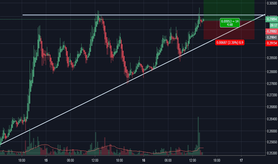 XRPUSD: Ripple Could Bust Through (Very Short-Term Scalp)