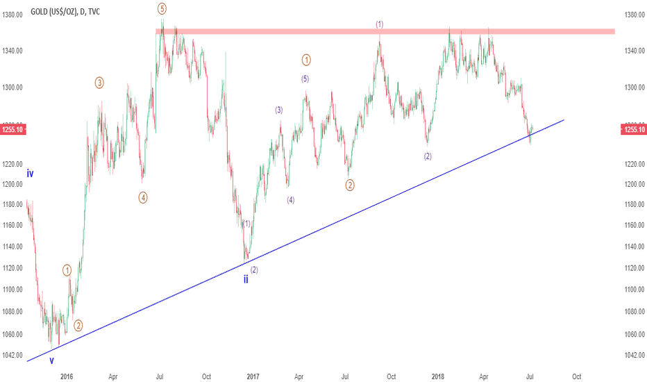 GOLD: UPDATE: Gold might see a little more weakness but low is in