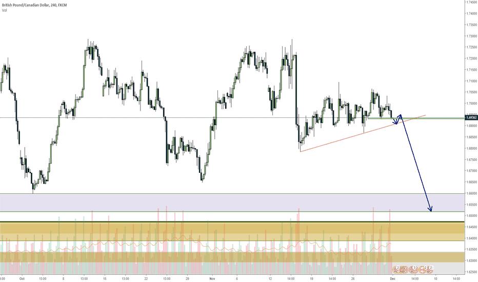 GBPCAD: GBPCAD trendline to be broken