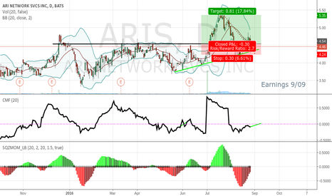 ARIS: Long up to earnings, possible hold for earnings release.