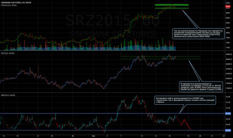 SRZ2015: Утрений обзор SBRF & RTS & Brent (BRX2015)