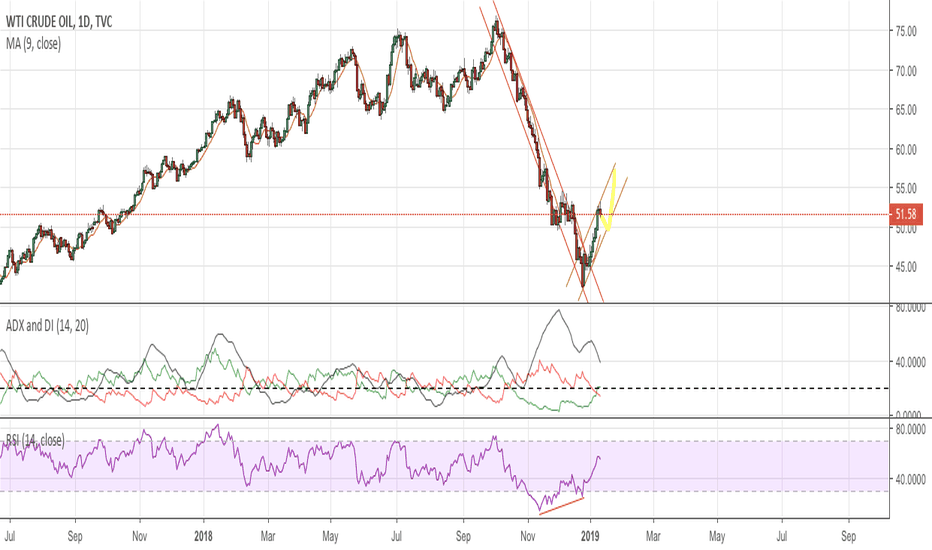 USOIL: Down and up for Crude Oil