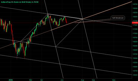 US30: US30 - Critical Up Trend Line - Not Broken -