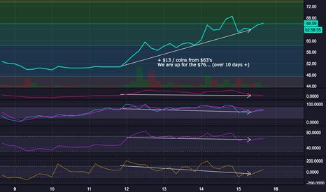 LTCUSD: LTC USD LONG +$13 / Coins next week.