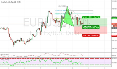 EURUSD: CYPHER PATTERN ON EURO/US