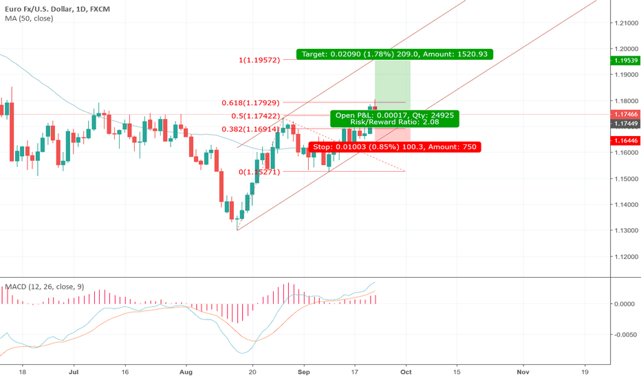 EURUSD: Let's follow the trend and get long on the Euro