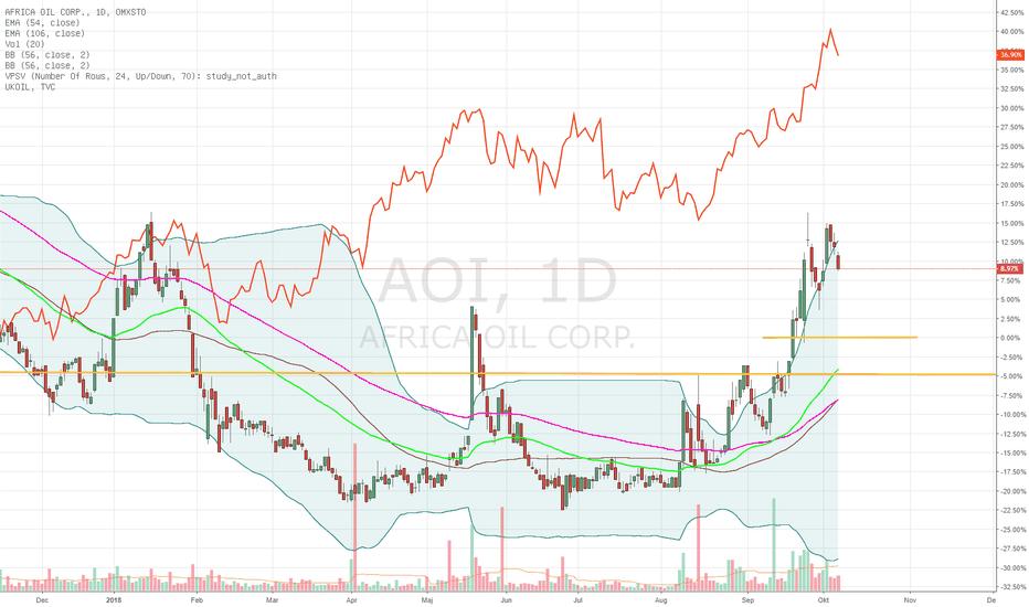 AOI: Africa Oil