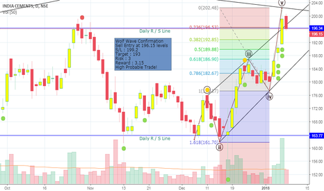 INDIACEM: Wolfe Wave in INDIACEM